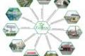 Cơ hội sở hữu 1 nền đất ở vị trí đắc địa ngay TT HC Long Thành dự án Eco Town. LH: 0937 847 467
