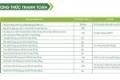 Cần bán căn hộ giá 2,688 tỷ bao VAT nhận nhà ở ngay.