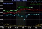 Giá vàng có tuần giao dịch bùng nổ, dầu thô áp sát 105 USDthùng