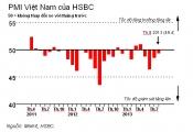 HSBC: Lĩnh vực sản xuất tiếp tục suy giảm nhẹ