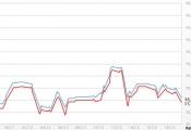 Vàng sụt giá sau khi FED cắt giảm QE3