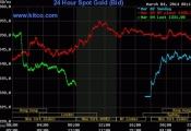 Giá vàng lao dốc, chứng khoán bật tăng sau tuyên bố của Putin