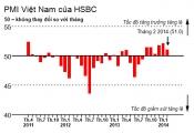 HSBC: PMI tháng 2 giảm nhẹ