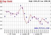 Giá vàng có thể tiếp tục giảm trong tuần tới