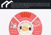 """Infographic: Những lưu ý không thể bỏ qua khi """"mua nhà trên giấy"""""""