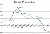 CPI tháng 6/2017 giảm 0,17% so với tháng trước