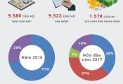 Infographic: Bất động sản TP.HCM quý 2 có gì nổi bật?