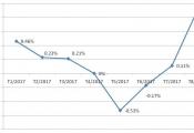 Điều chỉnh tăng giá dịch vụ y tế đẩy CPI tháng 8 tăng mạnh