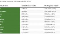Các tỷ phú thế giới kiếm thêm 1.900 tỷ USD trong năm 2020