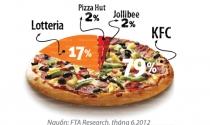 Cao trào cuộc chiến bánh pizza