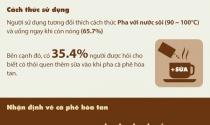(Infographic) Khảo sát thị trường cà phê hòa tan 2013