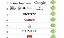Những công ty uy tín nhất thế giới năm 2014
