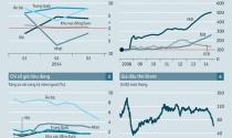 Mỹ - đầu tàu cô đơn của kinh tế thế giới 2014