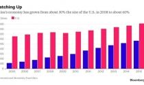 Trung Quốc hắt hơi, kinh tế châu Á sổ mũi
