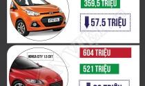 Giảm thuế xe ô tô, mua xe nào rẻ nhất?