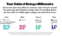 Xác suất để một người thành triệu phú trên đất Mỹ là bao nhiêu?