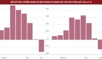 Kỷ nguyên vàng son của iPhone đã khép lại?