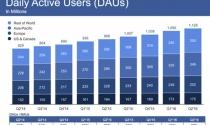 Facebook lãi lớn nhờ quảng cáo trên di động
