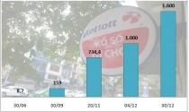 Vietlott 'vượt mặt' nhiều công ty xổ số truyền thống sau 5 tháng kinh doanh