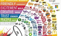 Ý nghĩa của màu sắc trong nhận diện thương hiệu
