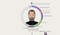 Infographic: Chặng đường của Steve Jobs - tượng đài ngành công nghệ