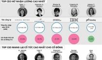 Xếp hạng thu nhập của Top CEO hàng đầu nước Mỹ