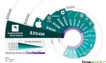 Top 20 công ty lợi nhuận cao nhất thế giới, một nửa là từ Mỹ