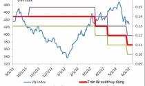 """Hạ lãi suất, chứng khoán vẫn """"làm ngơ"""""""