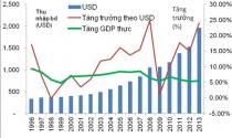Đằng sau những bất thường trong số liệu GDP