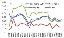 Những điểm nổi bật kinh tế vĩ mô năm 2013