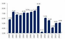 Kinh tế vĩ mô: Dấu ấn phục hồi chưa rõ nét
