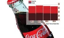 Sức ép của ông chủ Coca-Cola