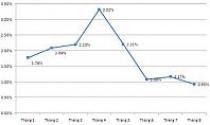 Lạm phát tháng 8 giảm tốc