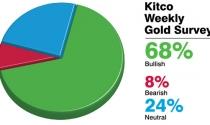 Tuần tới, giá vàng có xuyên thủng ngưỡng 1.600 USD/oz?