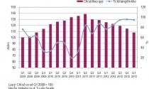 Hà Nội: Giá nhà đã giảm trong 7 quý liên tiếp