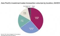 Doanh thu đầu tư khách sạn khu vực Châu Á tăng 151%