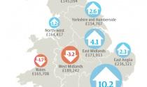 Giá nhà ở London tăng hơn 50.000 bảng Anh