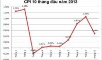 CPI tăng thấp: Có dấu hiệu sức mua cạn kiệt?