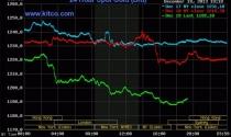Giá vàng thế giới rớt thấp nhất trong 3 năm