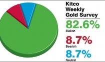 Giá vàng tuần sau sẽ tăng thêm hơn 1 triệu đồng/lượng?