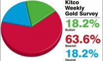 Giá vàng được dự báo tiếp tục giảm tuần thứ ba