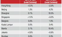 Châu Á Thái Bình Dương: Nhà ở hạng sang tăng trưởng kém