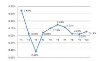 CPI tháng 10 tăng 0,11%