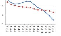 Lạm phát cơ bản năm 2015 sẽ ở mức 3%