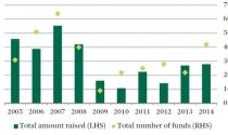 Các quỹ đầu tư sẽ rót vốn vào bất động sản châu Á - Thái Bình Dương