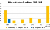 Năm 2015, lợi nhuận địa ốc Hoàng Quân tăng mạnh