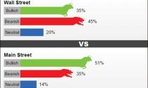 Giá vàng tuần tới: Chuyên gia nói giảm, nhà đầu tư bảo tăng