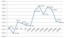 CPI tháng 8 tăng 0,1%, lạm phát cơ bản ở mức 1,81%