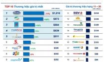 Top 50 thương hiệu hàng đầu Việt Nam giá trị hơn 7,2 tỷ USD