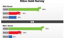 Giá vàng tuần tới: Chuyên gia và nhà đầu tư đều lạc quan